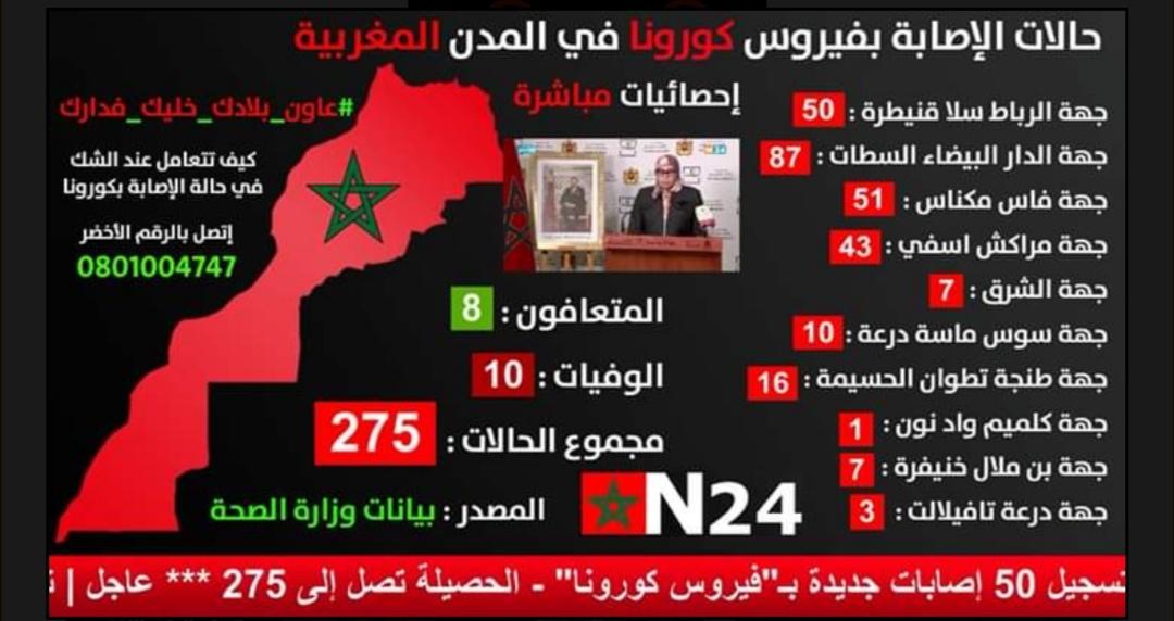 إحصائيات الاصابة بكورونا حسب الجهات إلى حدود الساعة 18:00
